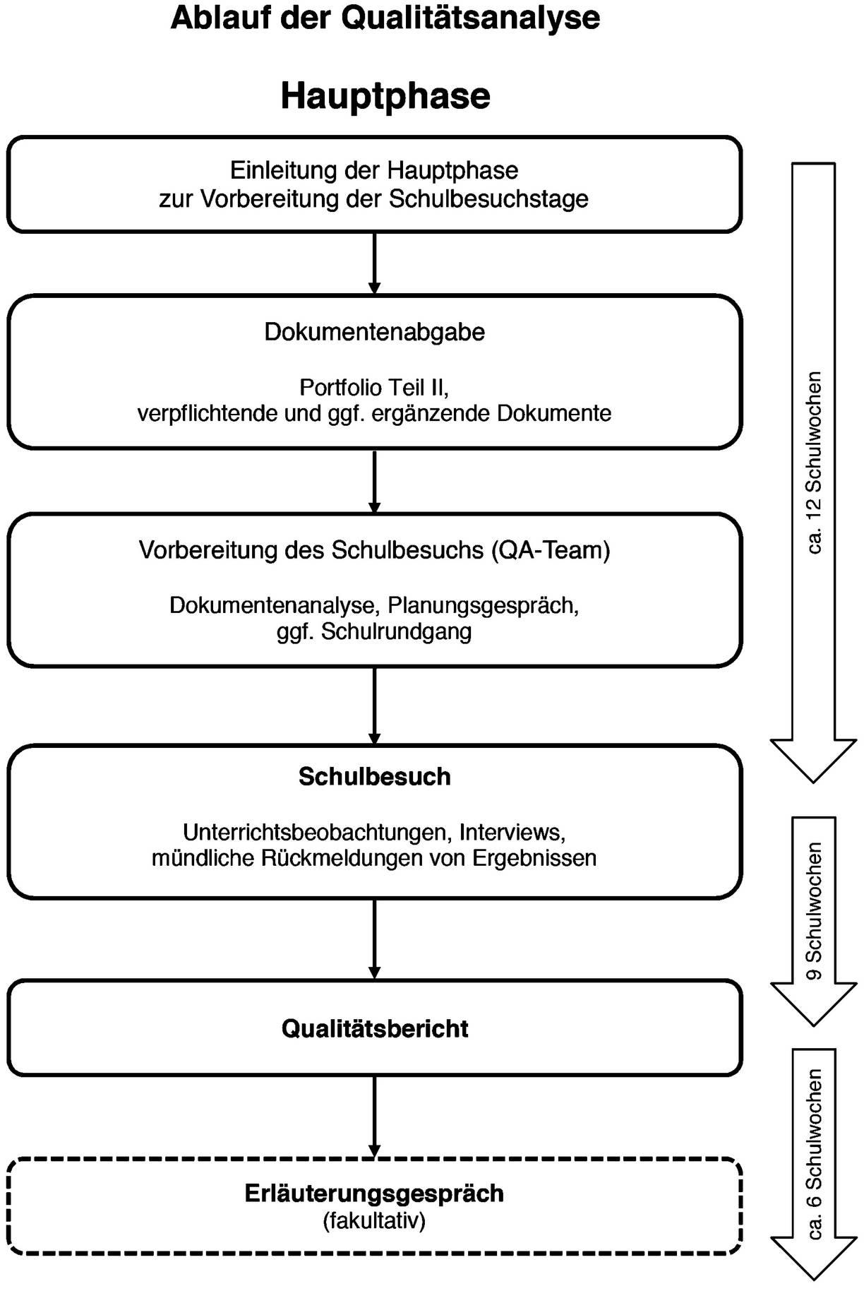 Beschreibung der Hauptphase innerhalb der Qualitätsanalyse